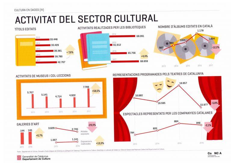 Dades d'activitat del sector cultural, segons el CoNCA