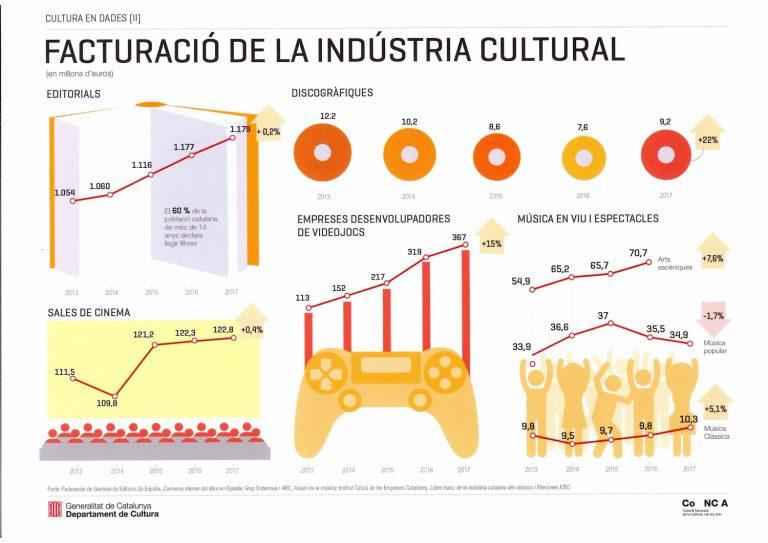 Dades de facturació de la indústria cultural segons l'informe del CoNCA