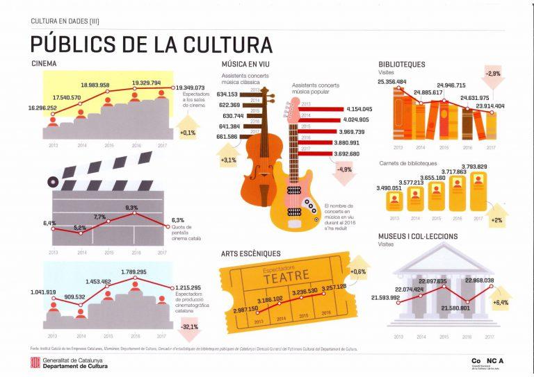 Dades de consum cultural segons el CoNCA